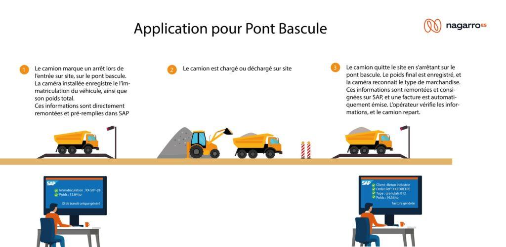 Illustration application Nagarro SAP S/4HANA Pont bascule