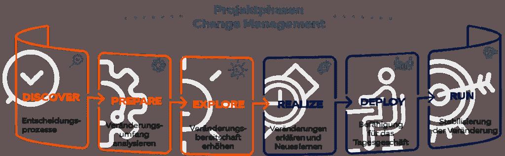 Change Management Projektphasen